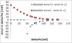 absolute error in delta Psi by introduction of a 1 % error in c(TPP) plotted against delta Psi