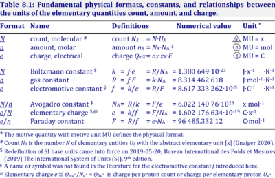 Table Physical constants.png